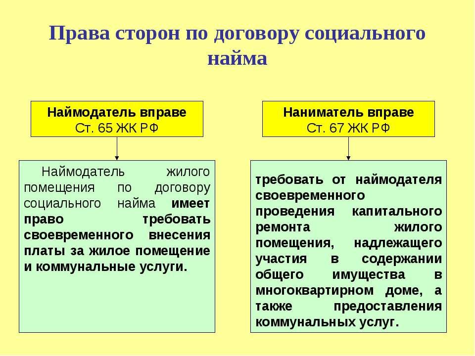 Раскол различия между договором коммерческого найма и социального найма самый простой способ