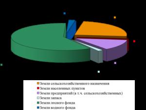 Земельный кодекс оговаривает назначение земель по целевому профилю