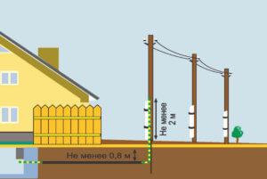 Монтаж подземной линии электропередач