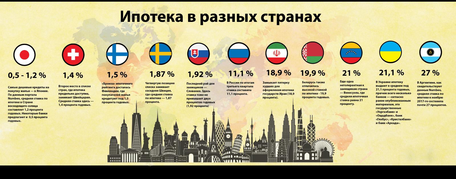 Процентные ставки в других странах
