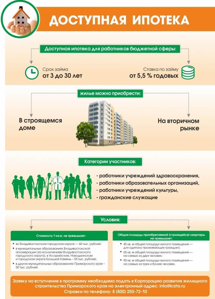 Получение социальной ипотеки бюджетниками