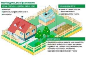 Для частного дома нужно ли землеустоительное дело