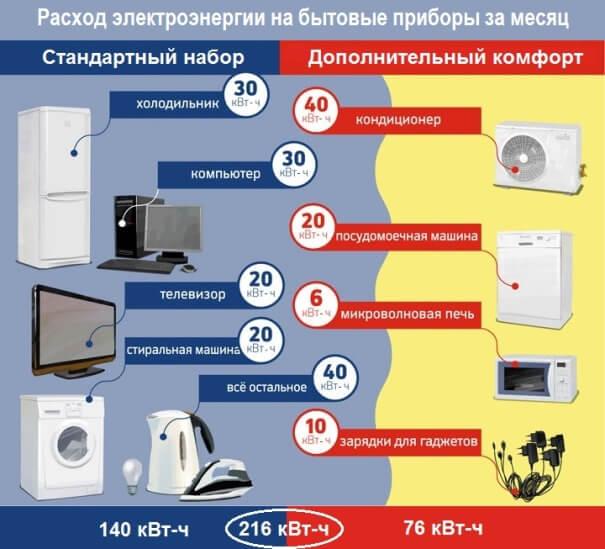 Расход электроэнергии на бытовые приборы в месяц