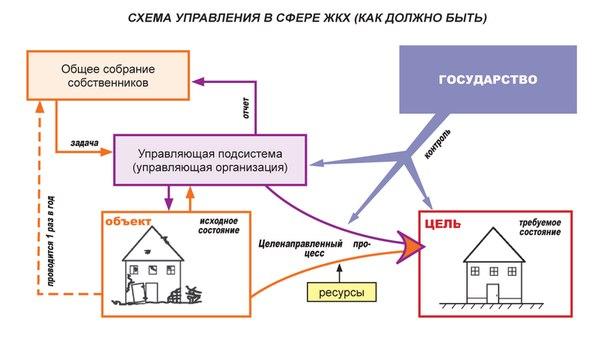Схема управления МКД