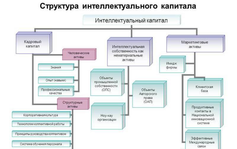 Структура интеллектуальной собственности