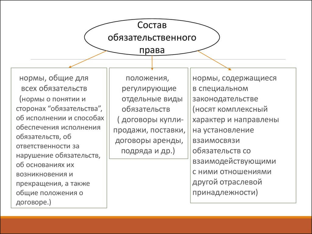 Состав обязательственного права