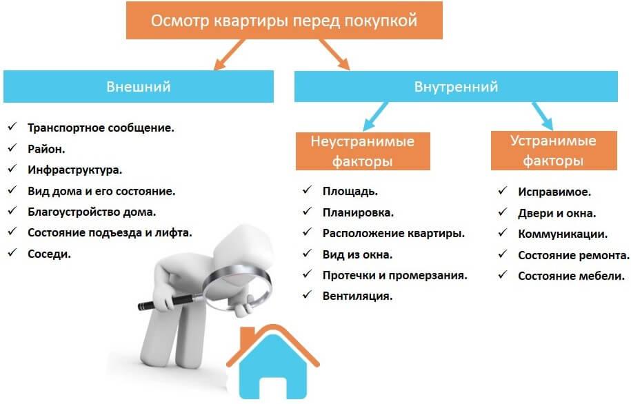 Осмотр квартиры перед покупкой